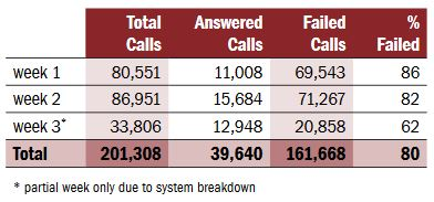 Number of Calls That Failed To Get Throiugh To The FRO Call Centre